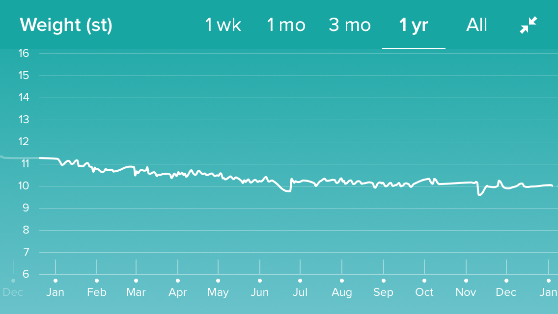 My fitbit weight graph